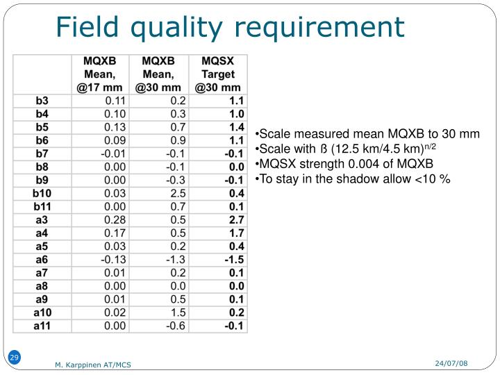 Field quality requirement