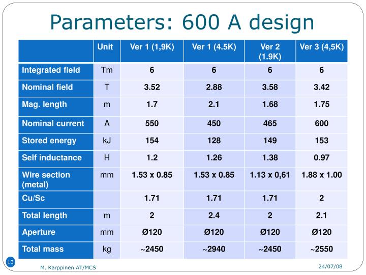 Parameters: 600 A design