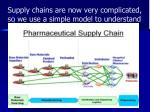 supply chains are now very complicated so we use a simple model to understand
