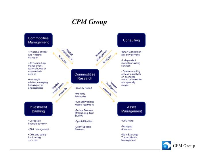 CPM Group