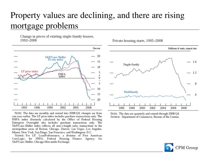 Property values are declining, and there are rising mortgage problems