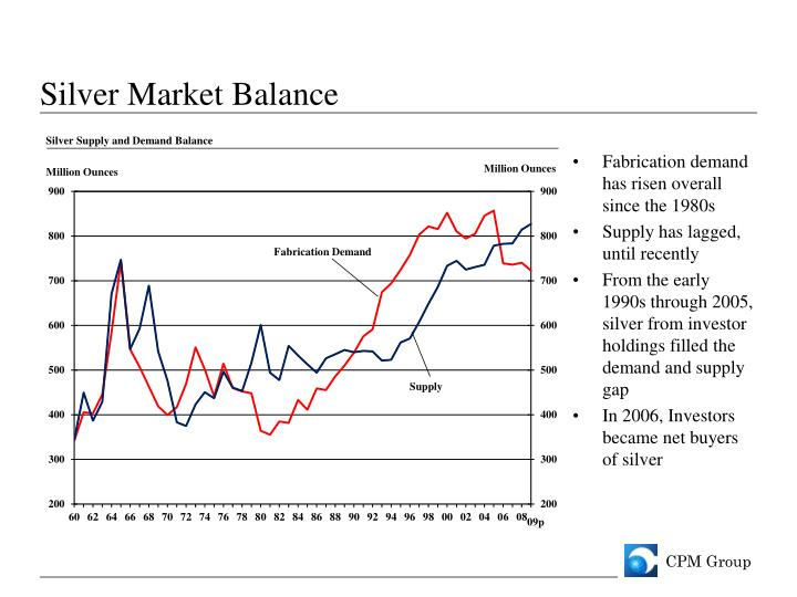 Silver Market Balance