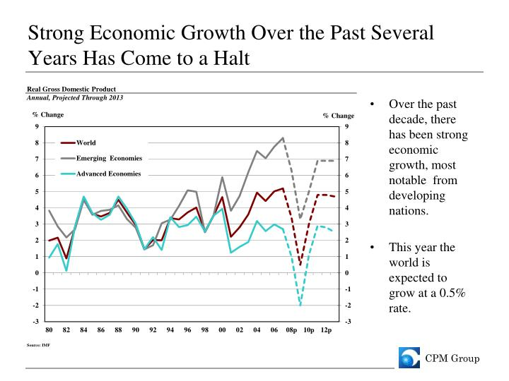 Strong Economic Growth Over the Past Several Years Has Come to a Halt
