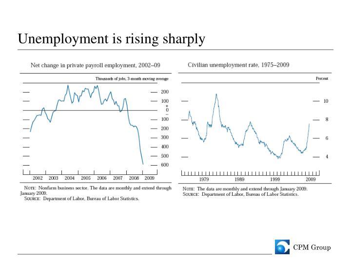 Unemployment is rising sharply