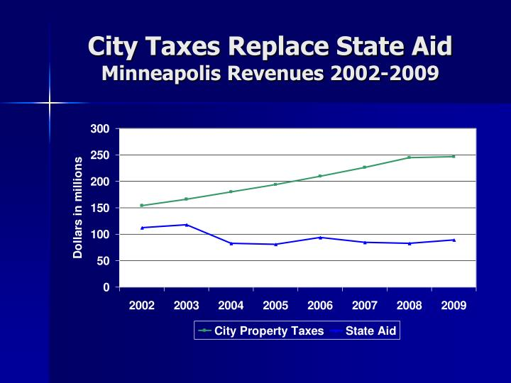 City Taxes Replace State Aid
