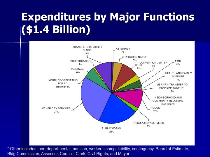 Expenditures by Major Functions ($1.4 Billion)