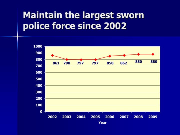 Maintain the largest sworn police force since 2002