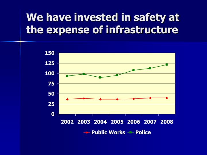 We have invested in safety at the expense of infrastructure