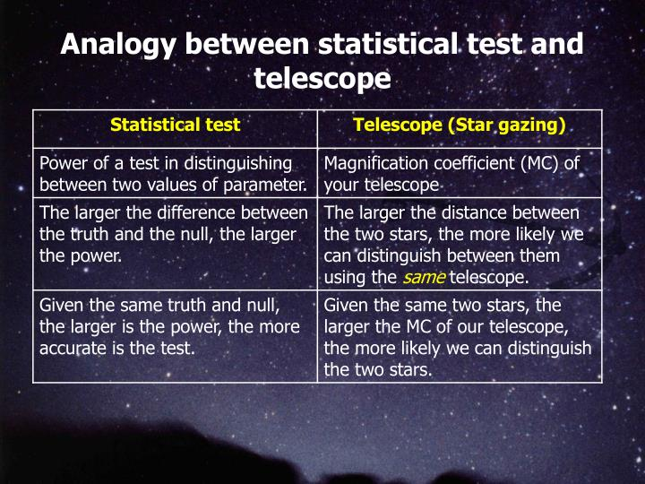 Analogy between statistical test and telescope