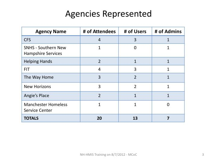 Agencies Represented