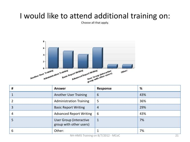 I would like to attend additional training on:
