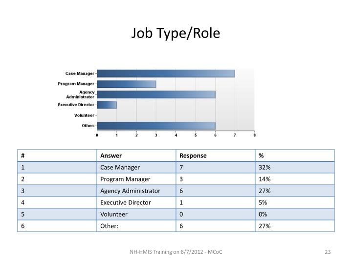 Job Type/Role