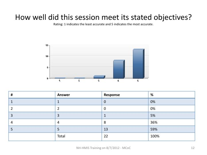 How well did this session meet its stated objectives?