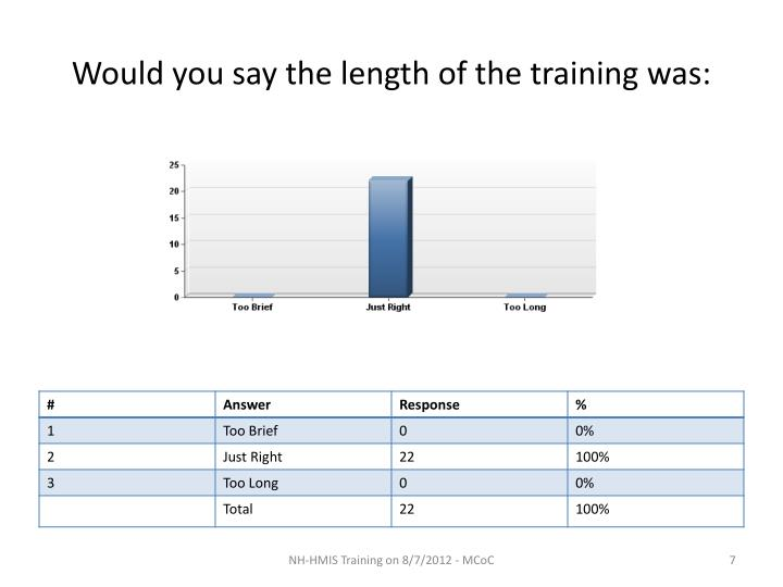 Would you say the length of the training was: