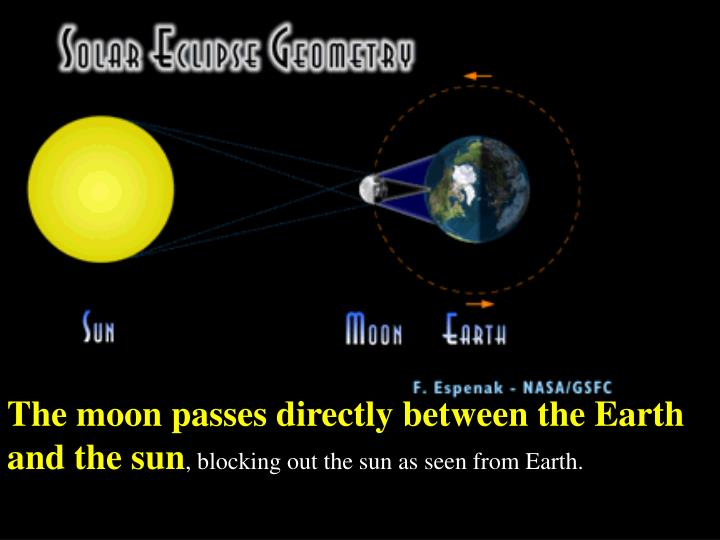 The moon passes directly between the Earth and the sun