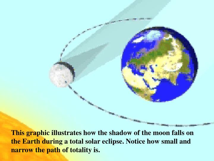 This graphic illustrates how the shadow of the moon falls on the Earth during a total solar eclipse. Notice how small and narrow the path of totality is.