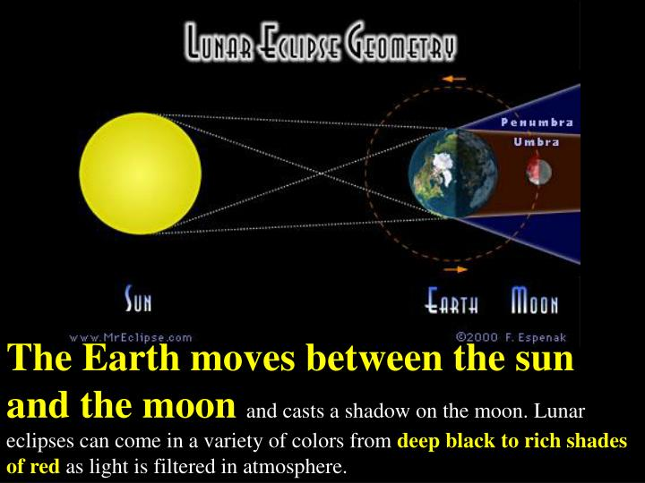 The Earth moves between the sun and the moon