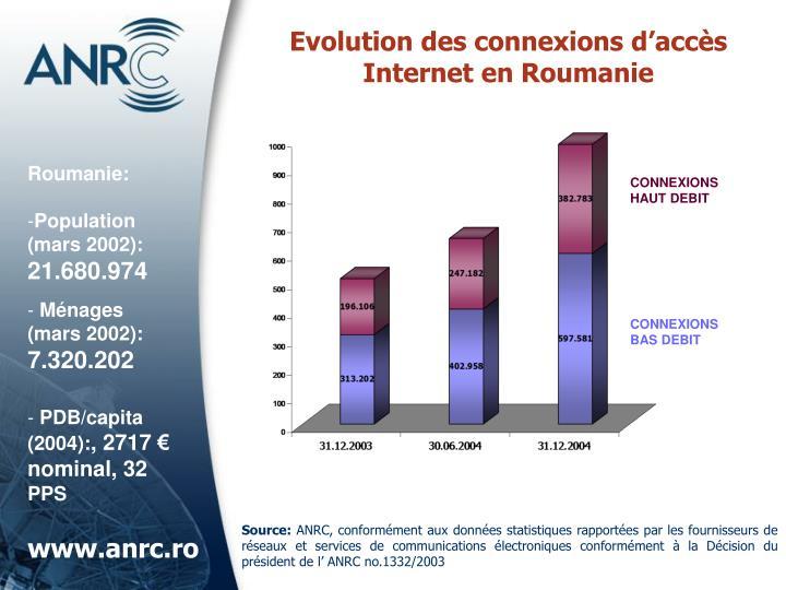 Evolution des connexions d'accès Internet en Roumanie