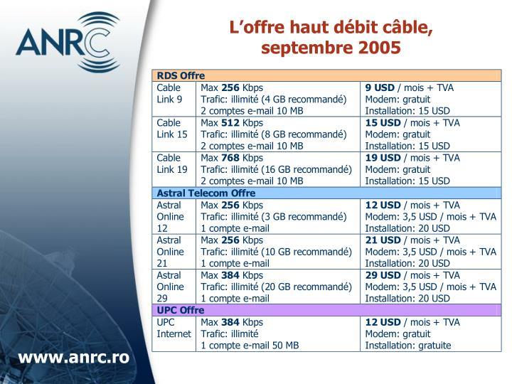 L'offre haut débit c
