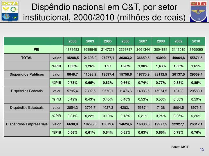 Dispêndio nacional em C&T, por setor institucional, 2000/2010 (milhões de reais)