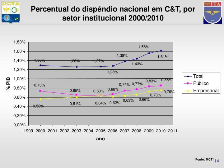 Percentual do dispêndio nacional em C&T, por setor institucional 2000/2010