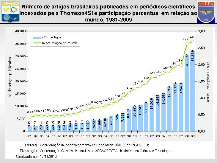 Número de artigos brasileiros publicados em periódicos científicos indexados pela Thomson/ISI e participação percentual em relação ao mundo, 1981-2009