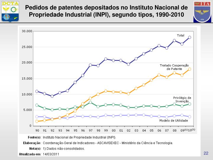 Pedidos de patentes depositados no Instituto Nacional de Propriedade Industrial (INPI), segundo tipos, 1990-2010