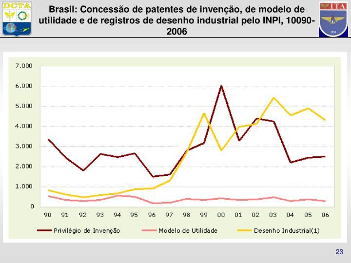 Brasil: Concessão de patentes de invenção, de modelo de utilidade e de registros de desenho industrial pelo INPI, 10090-2006