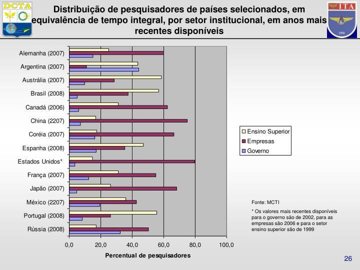 Distribuição de pesquisadores de países selecionados, em equivalência de tempo integral, por setor institucional, em anos mais recentes disponíveis