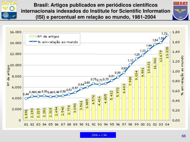 Brasil: Artigos publicados em periódicos científicos internacionais indexados do Institute for Scientific Information (ISI) e percentual em relação ao mundo, 1981-2004