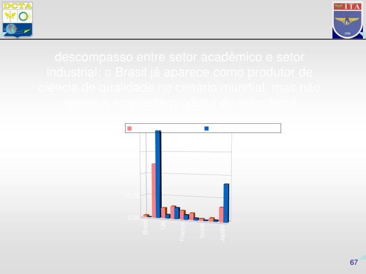 descompasso entre setor acadêmico e setor industrial: o Brasil já aparece como produtor de ciência de qualidade no cenário mundial, mas não aparece enquanto produtor de tecnologia