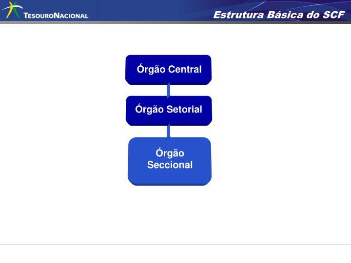 Estrutura Básica do SCF