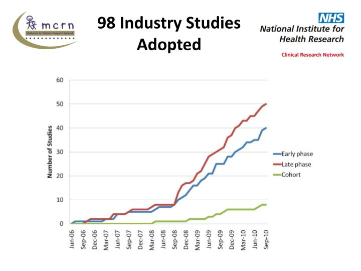 98 Industry Studies Adopted