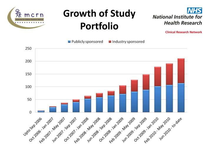 Growth of Study Portfolio