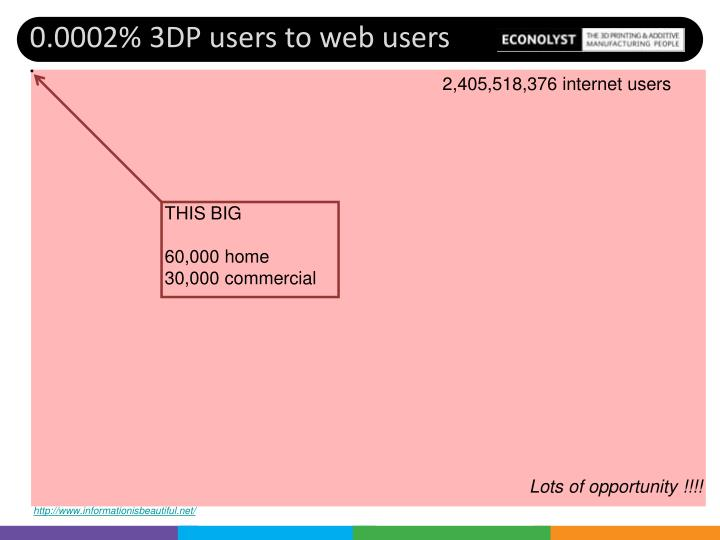 0.0002% 3DP users to web users