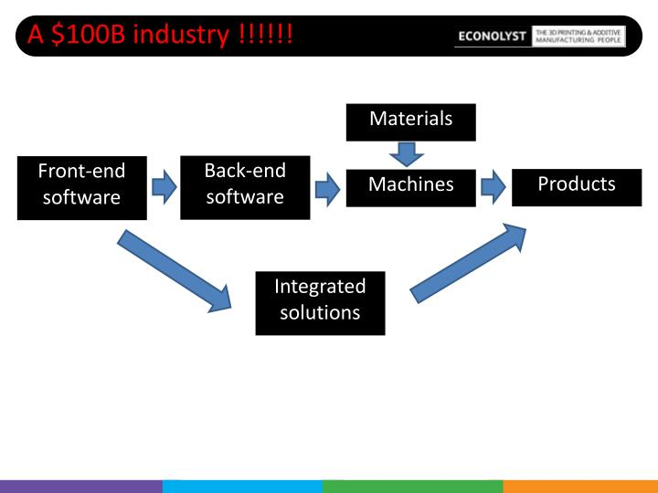 A $100B industry !!!!!!