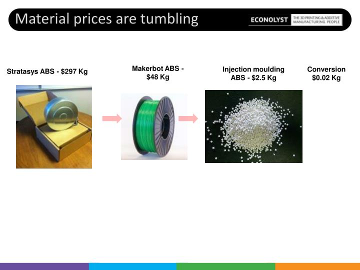 Material prices are tumbling