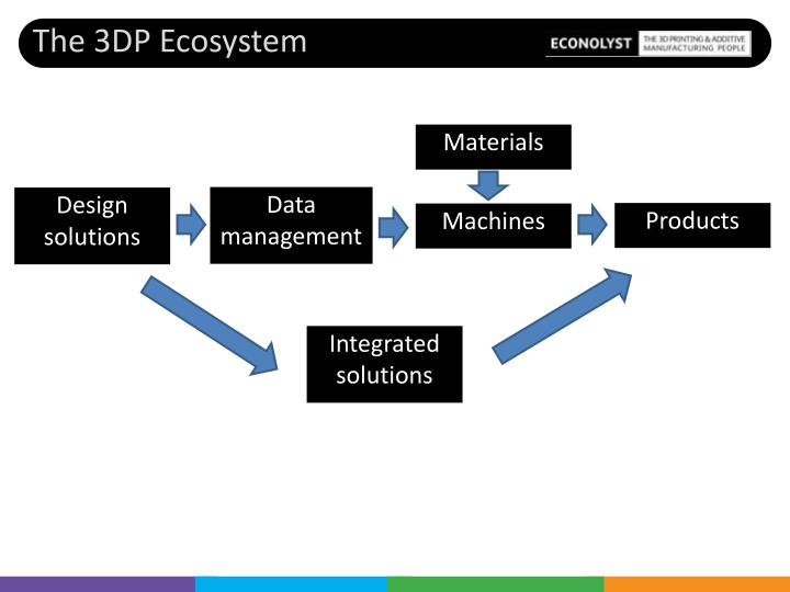 The 3DP Ecosystem