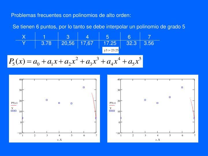 Problemas frecuentes con polinomios de alto orden: