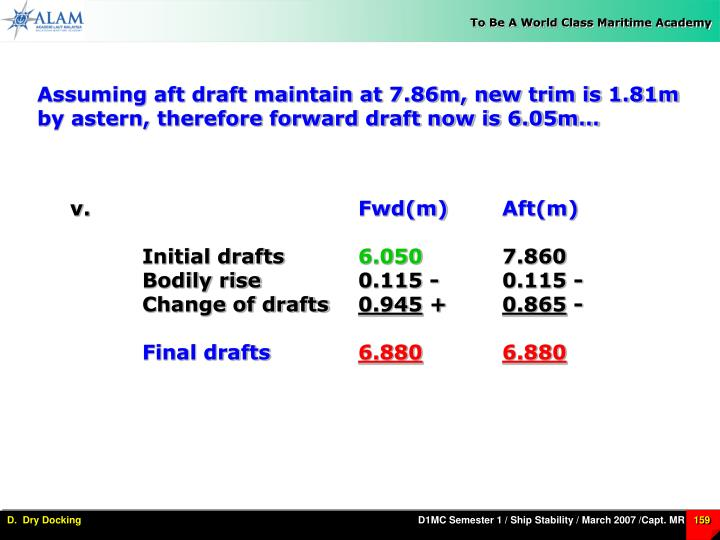 Assuming aft draft maintain at 7.86m, new trim is 1.81m by astern, therefore forward draft now is 6.05m…
