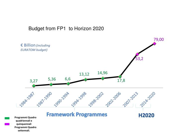 Budget from FP1  to