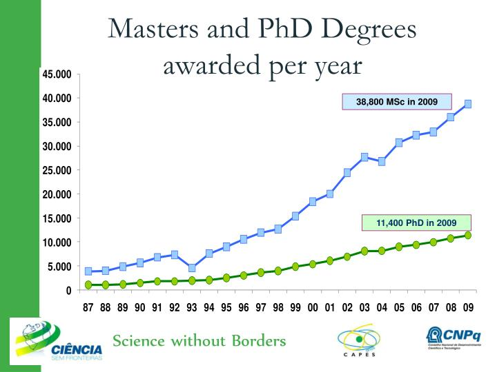 Masters and PhD Degrees awarded per year