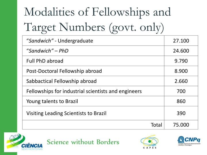 Modalities of Fellowships and Target Numbers (govt. only)