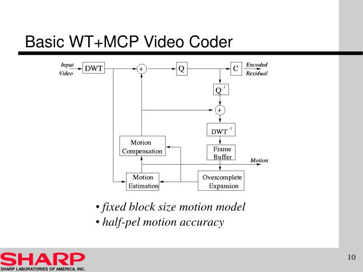 Basic WT+MCP Video Coder