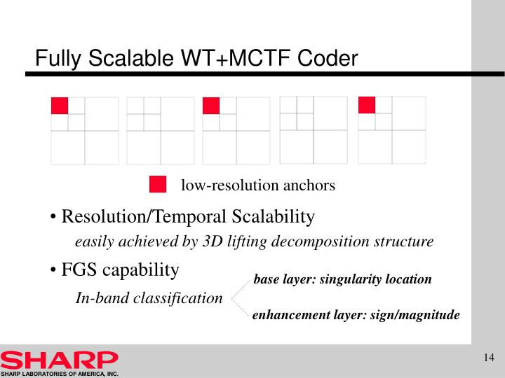 Fully Scalable WT+MCTF Coder