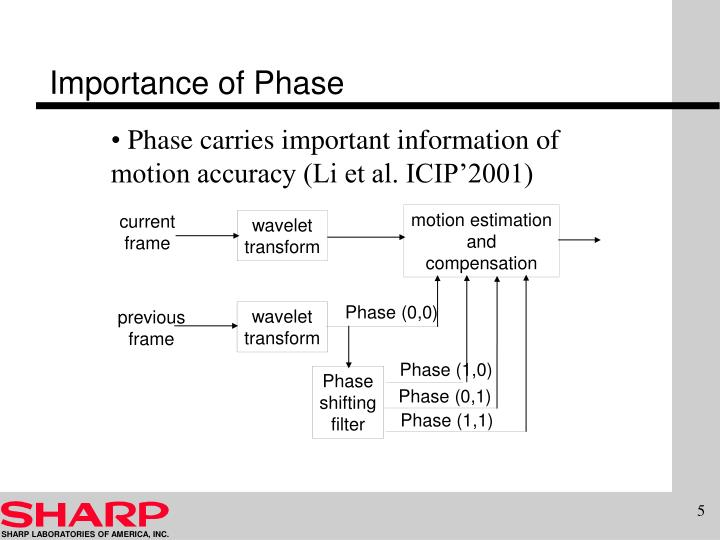 Importance of Phase