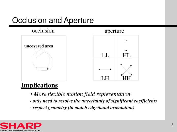 Occlusion and Aperture