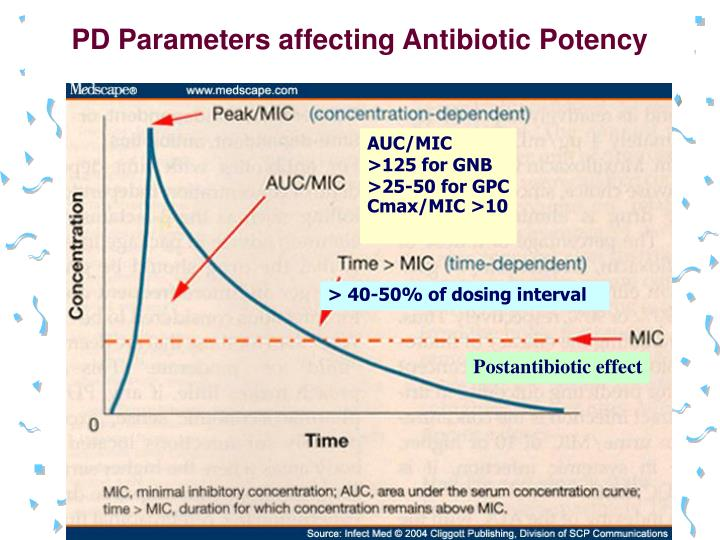 PD Parameters affecting Antibiotic Potency