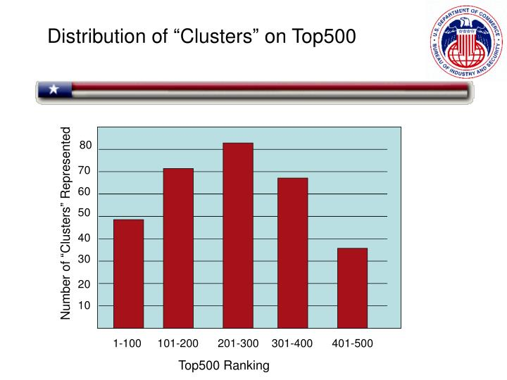 """Distribution of """"Clusters"""" on Top500"""