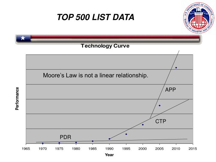 Moore's Law is not a linear relationship.